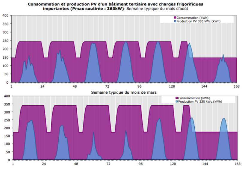 Source : Rapport HESPUL, Déc. 2015, «L'autoconsommation dans le tertiaire et l'industrie»
